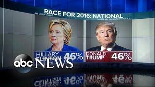 Trump, Clinton Polls Show Virtual Tie