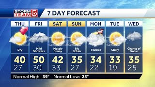 Video: Sunny, dry day ahead