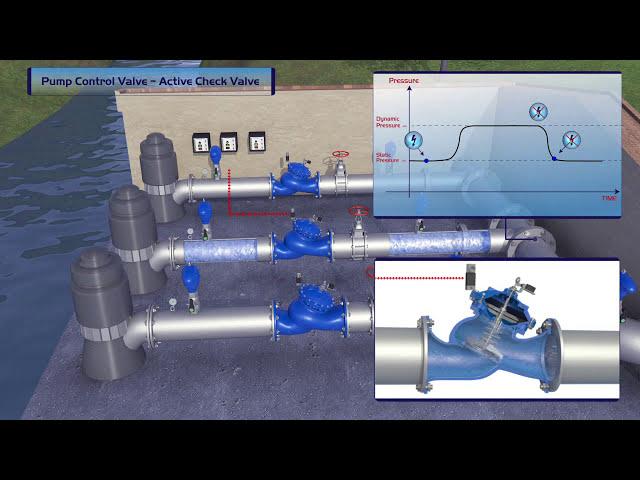 Válvula de Controle de Bomba BERMAD – Válvula de Retenção Ativa