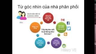Tiếp thị liên kết - Affiliate -  khởi nghiệp kinh doanh online với chi phí 0 đồng