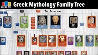 Greek Mythology Family Tree (Primordials, Titans & Olympians)