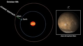 Mars Close Approach to Earth - Get Ready to See the Red Planet at Its Biggest and Brightest