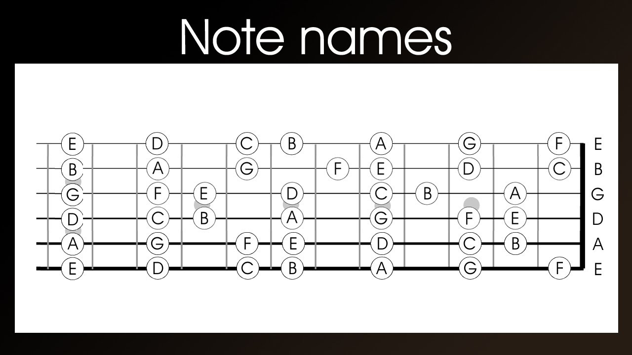 guitar note names left handed learn the notes names on a guitar in 4 easy steps youtube. Black Bedroom Furniture Sets. Home Design Ideas