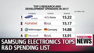 Samsung Electronics tops R&D investment list, spending 13.4 bil. euros in 2017: EU report