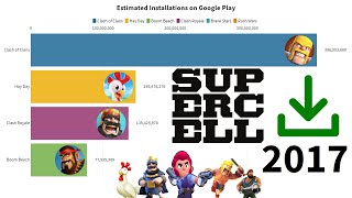 Most Popular Supercell Android Games (2013-2020) (Updated Version)