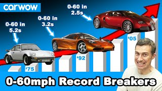 The QUICKEST 0-60mph cars of every YEAR since the 1970s