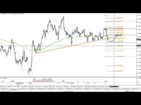 USD/JPY 88.6% Fib Bounce & EUR/USD Bullish Correction