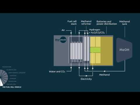 8 methanol cycle - Methanol fuel cell vehicle, English