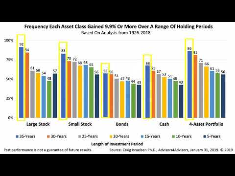 How Long Does It Take To Be A Long-Term Investor?