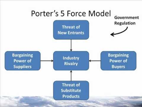 """the model of the five competitive forces developed by michael porter In 1979, michael porter developed his now famous """"porter's five forces"""" model, bringing together for the first time economic analysis with competitive firm strategy, showing the world that managers and businesses often define competitive."""
