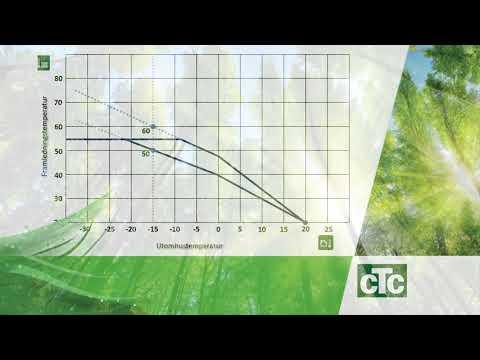 Ställ in kurvlutning på CTC GSi, CTC EcoZenith eller CTC EcoHeat