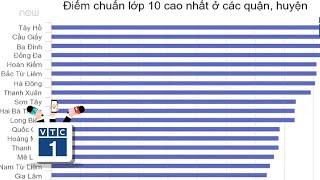 Cao - thấp chuyện xưa nay vào lớp 10 ở Hà Nội