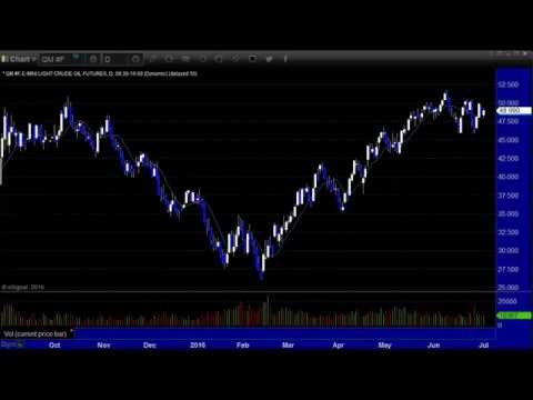 Stocks & Futures Preview week of 7/5/16 By eSignal Partner Tradesight