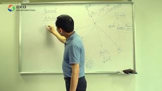 [CEO Việt Nam]  Tim hiểu về Chuyên viên kinh doanh