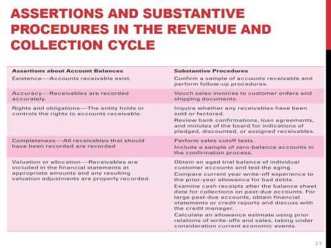 Revenue & Collection Cycle-Auditing-Spring 2014(10)-Helen Brown Liburd