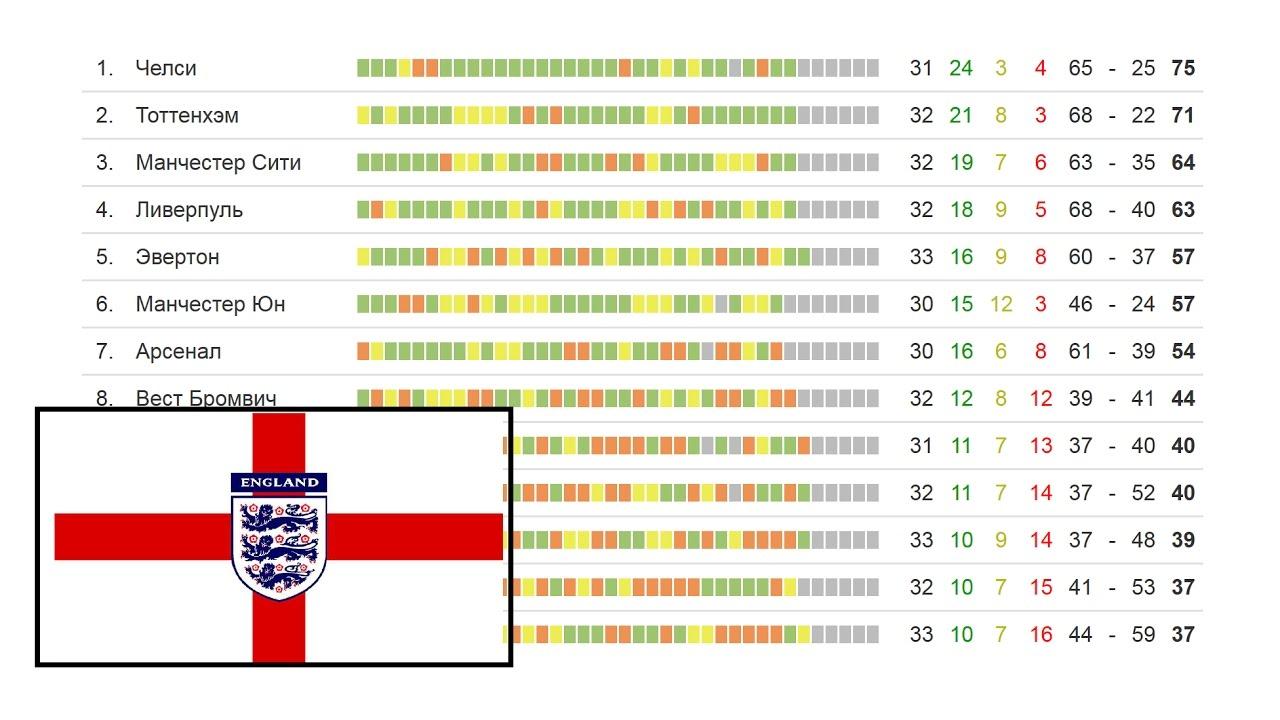 Англия футбол таблица лига 2 [PUNIQRANDLINE-(au-dating-names.txt) 52