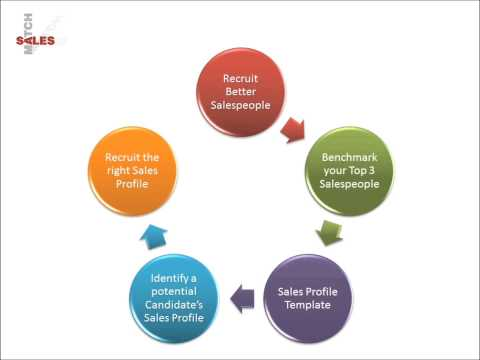 SalesMatch Sales Behavioural Profiling Portal - How does it work?