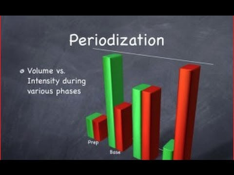 Template dup for Undulating periodization template