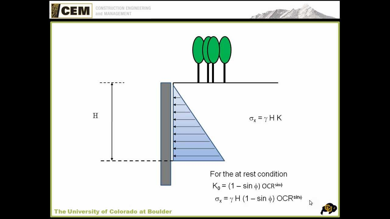 At Rest Active And Passive Earth Pressure Youtube