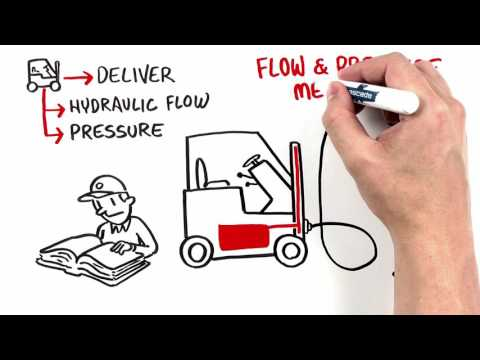 Educational video created to explain the relationship between lift truck and attachment and benefits of proper attachment installations. Covers the need for accessories including those that manage hydraulic flow.