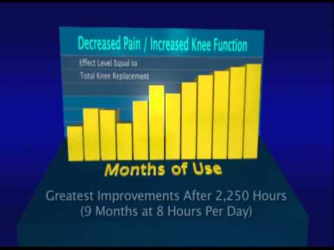 How long will it take until I see an improvement in my knee?