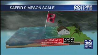 How hurricane strength translates to 'categories'