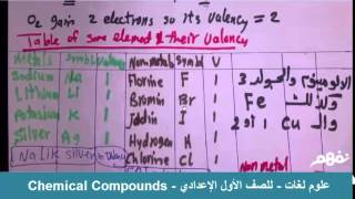 Chemical Compounds - نفهم
