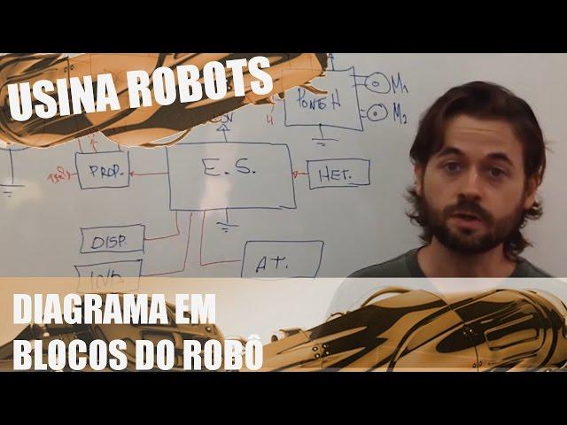DIAGRAMA EM BLOCOS DO ROBÔ | Usina Robots US-2 #022
