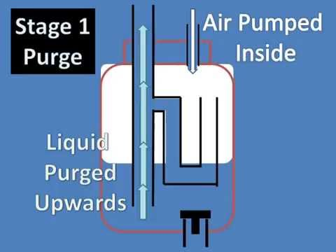 How Air Lift Pumps Work On Live