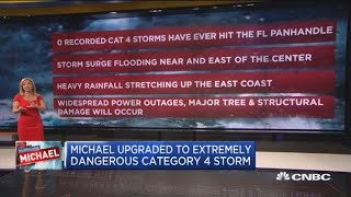Hurricane Michael upgraded to extremely dangerous Category 4 storm