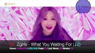 TOP 100 most watched videos of Kpop artist 2019 ● May Week 4