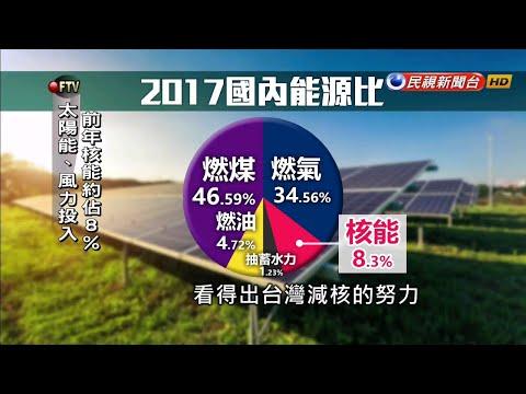 全球投入綠能發展 台灣能源轉型走對了!-民視新聞
