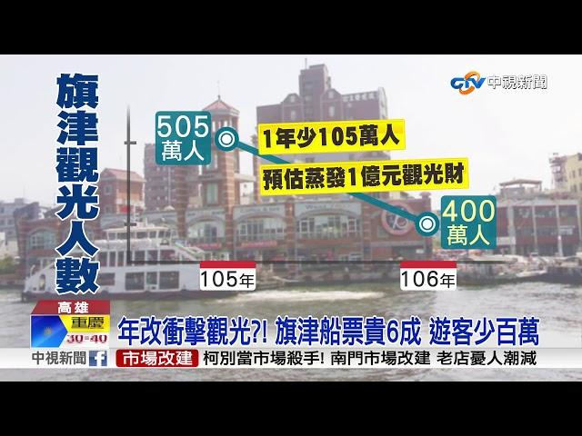 旗津觀光受衝擊 遊客下滑百萬.蒸發上億元