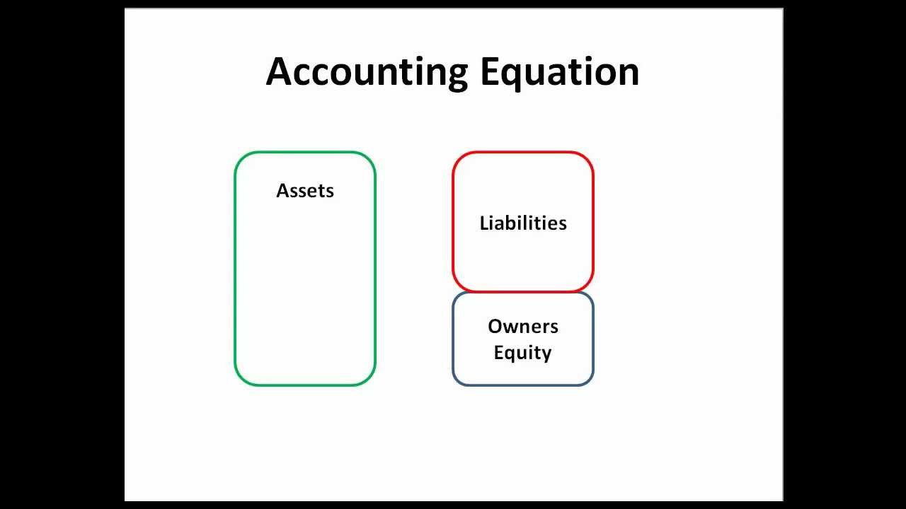 What Is a Basic Accounting Equation?