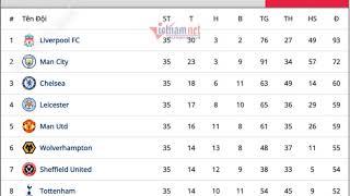 bảng xếp hạng Ngoại hạng Anh mới nhất hôm nay: MU hụt top 3