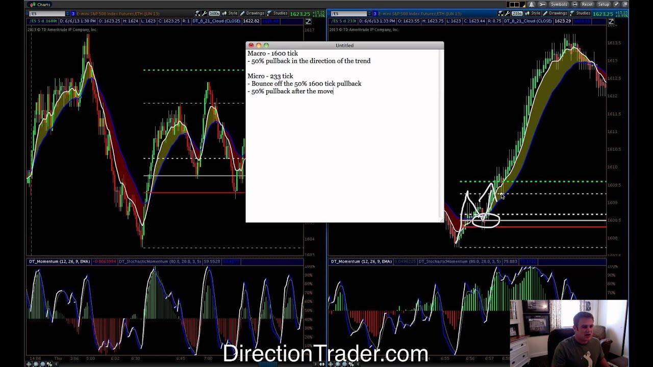 Risk free trading strategies