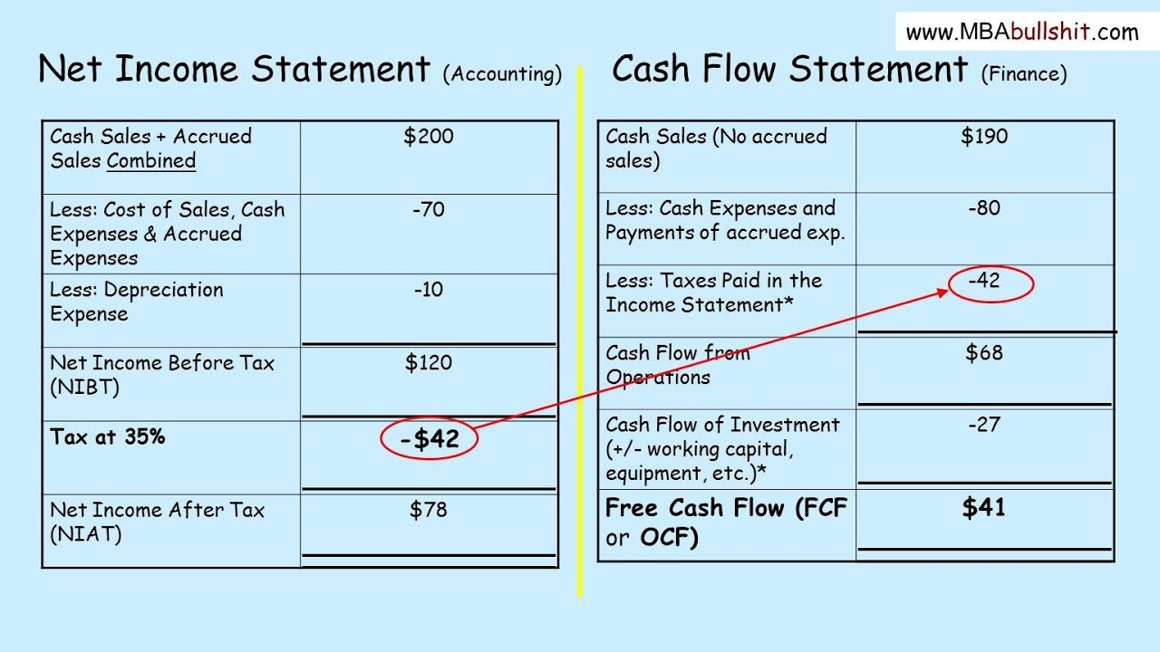 Analysis Cash Flow Statement 43