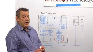 Verification Challenges for SoCs Integrating PCI Express Subsystem IP