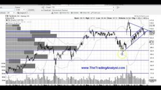 FB Facebook stock market stock chart technical analysis