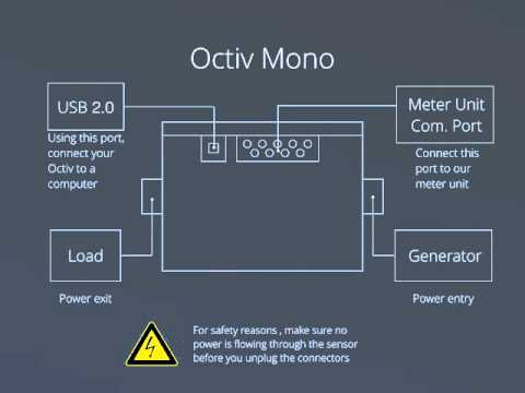 Octiv Mono Operational Video