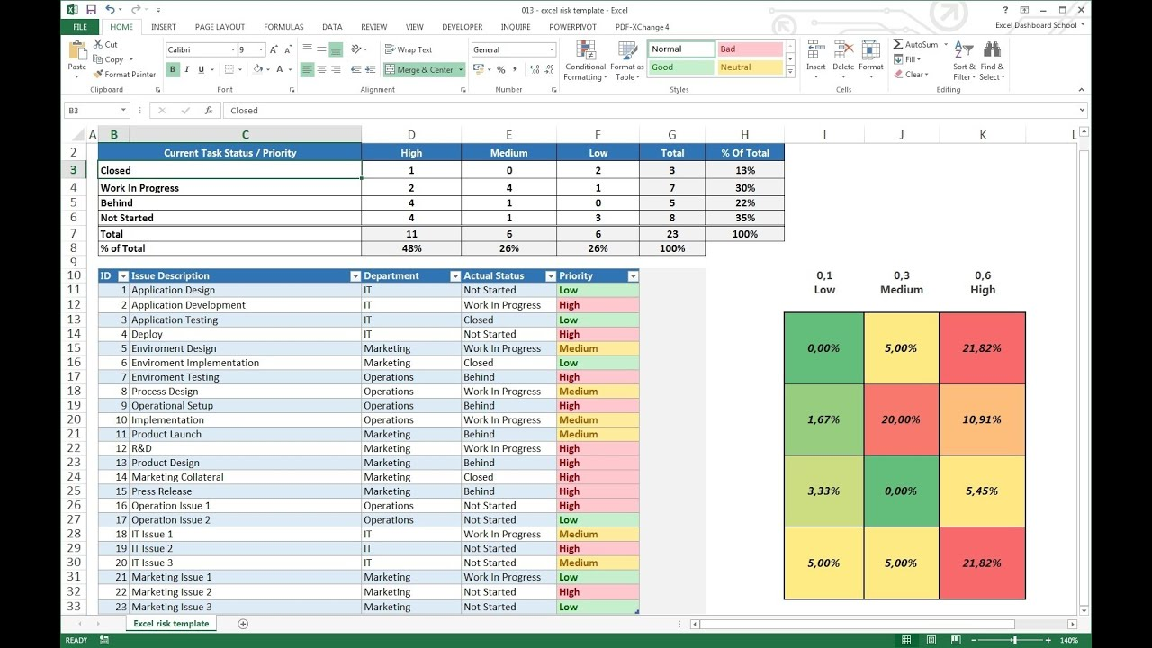 Excel Risk Dashboard Template