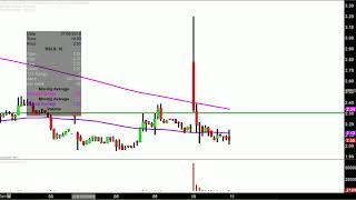 ReShape Lifesciences Inc. - RSLS Stock Chart Technical Analysis for 07-10-18