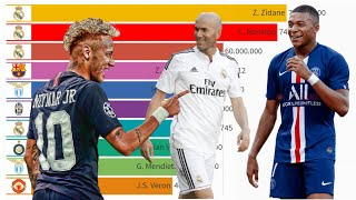 Top 10 Most Expensive Football Transfers in History (2000 - 2021)