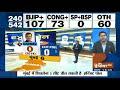 Exit Poll 2019: Mumbai में Shiv Sena का राज, Congress की ज़मानत ज़ब्त | IndiaTv Exit Polls 2019