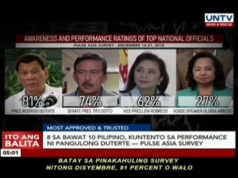 8 sa bawat 10 Pilipino, kuntento sa performance ni Pres. Duterte — Pulse Asia survey