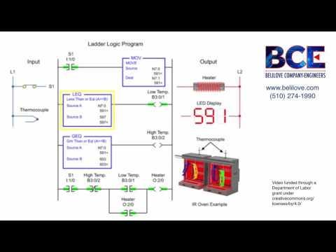 On-Off Temperature Control Using PLC Ladder Logic