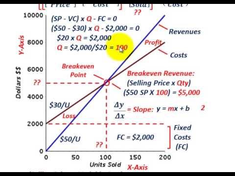 cost volume profit analysis calculating breakeven point. Black Bedroom Furniture Sets. Home Design Ideas