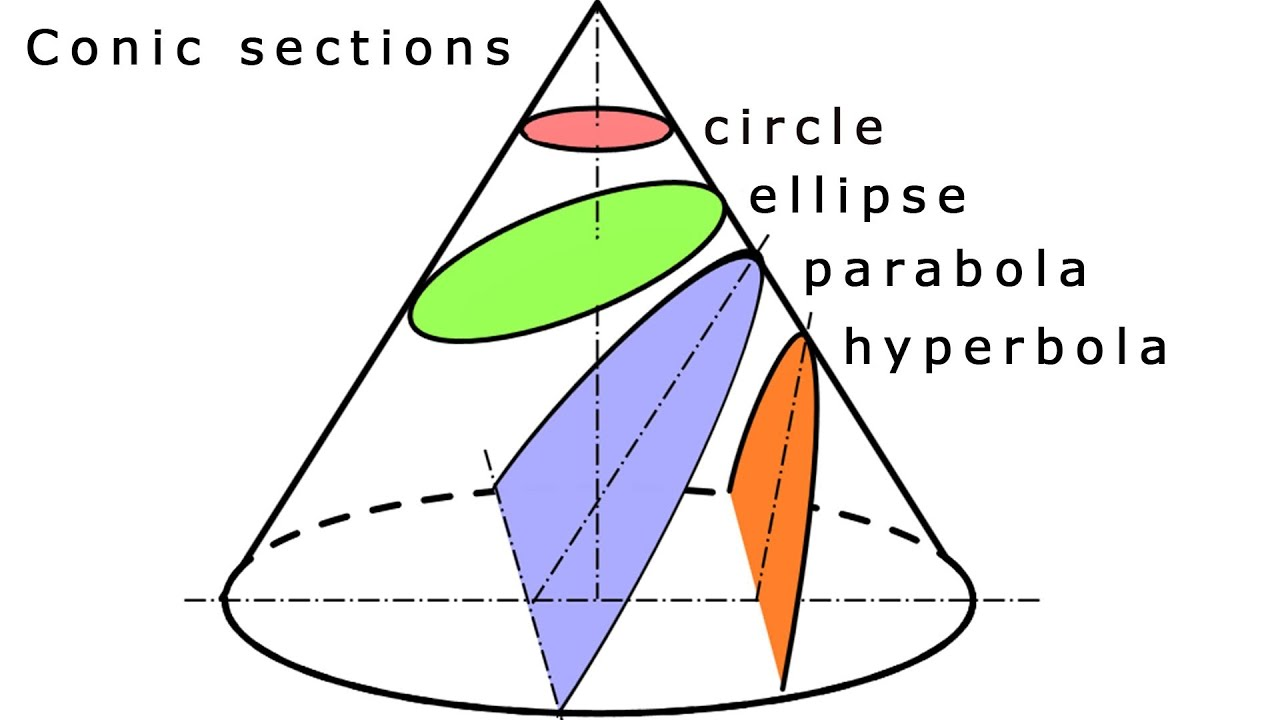 Conic Sections - YouTube
