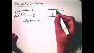 Concept of Absorption Spontaneous and Stimulated Emission in LASER