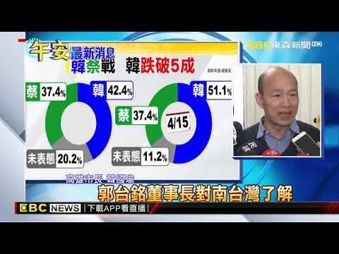 最新》黨內民調下滑11% 韓國瑜:我都尊重